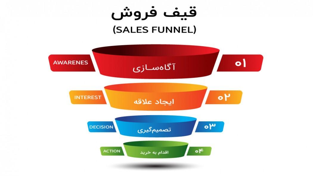 قیف فروش (Sales Funnel) چیست و چه تاثیری بر بازاریابی دارد؟